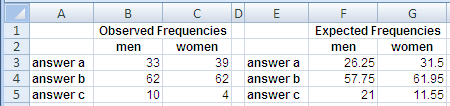 Example Data for the Excel Chisq.Test Function