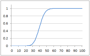 Plot of Cumulative Poisson Probability Function with Lambda=40