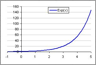 Chart Showing the Exponential Function
