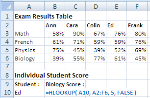 Example of use of the Excel Hlookup Function