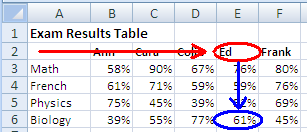 Excel Hlookup Example Explanation