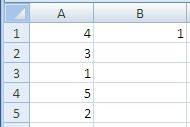 Excel Min Function Result