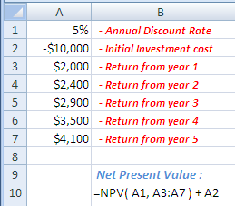 Example of use of the Excel NPV Function