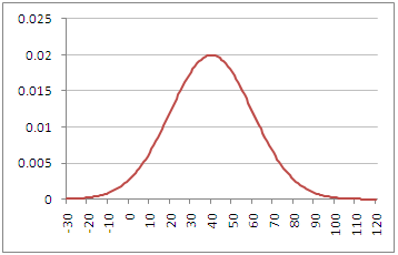 Plot of Normal Probability Density Function with Mean=40 and Standard Deviation=20