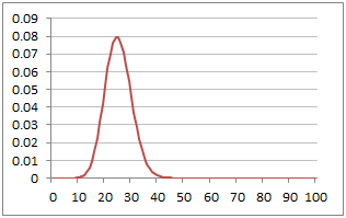 Plot of Poisson Probability Mass Function with Lambda=25