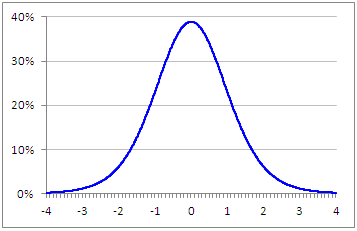 Plot of 2-Tailed Student's T Distribution with 10 Degrees of Freedom