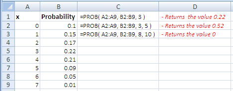 Examples of use of the Excel Prob Function