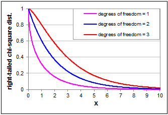 Chi-Square Right-Tailed Distribution with 1, 2 and 3 Degrees of Freedom