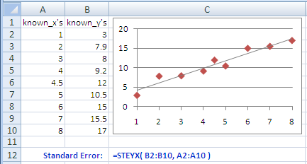 Example of use of the Excel Steyx Function