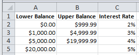 Spreadsheet of Interest Rates Used in Excel Vlookup Example