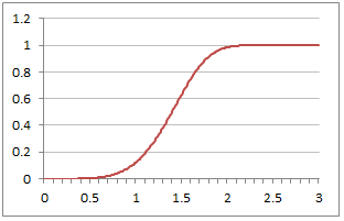 Plot of Weibull Cumulative Distribution Function with Alpha=5 and Beta=1.5