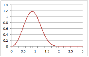 Plot of Weibull Probability Density Function with Alpha=3 and Beta=1