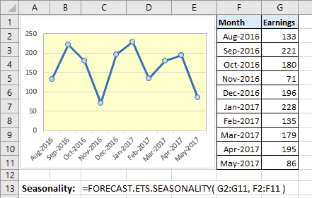 Example of use of the Excel Forecast.Ets.Seasonality Function