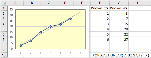 Example of use of the Excel Forecast.Linear Function