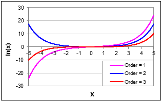 Chart Showing Modified Bessel Functions, In(x), of Order 1, 2 and 3