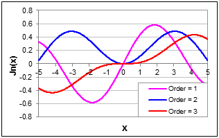 Chart Showing Bessel Functions Jn(x), of Order 1, 2 and 3