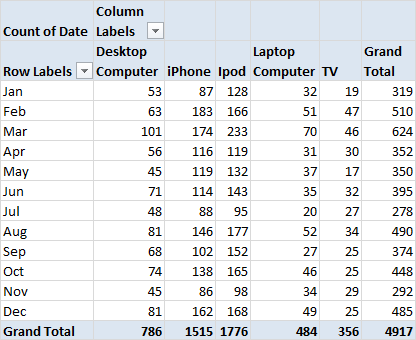 2-Dimensional Pivot Table in Excel 2010