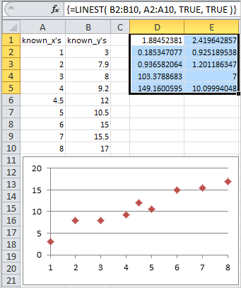 Example of use of the Excel Linest Function