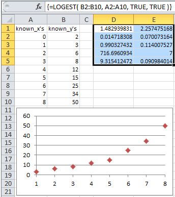 Example of use of the Excel Logest Function
