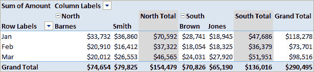 Pivot Table Showing Monthly Sales for 4 Sales People in 2 Areas