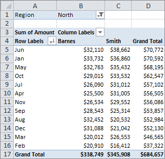 Excel Pivot Table Sorted by Column