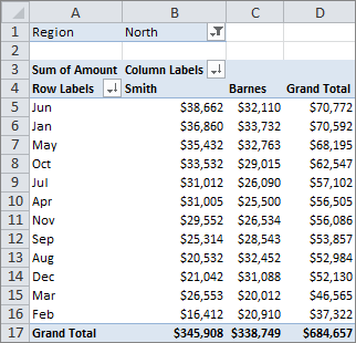 Excel Pivot Table Sorted by Row