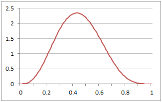 Plot of Standard Beta Probability Function with Alpha=4 and Beta=5