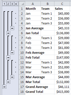 Spreadsheet of Sales Figures with Sum and Average Subtotals Applied