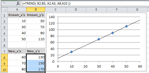 Example of use of the Excel Trend Function