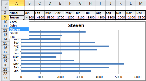 Final Result for Variable Chart Example Showing Drop-Down Menu